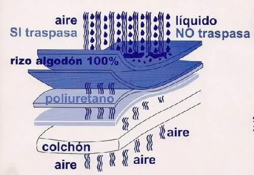 protector rizo poliuretano 140x70cm maxicuna